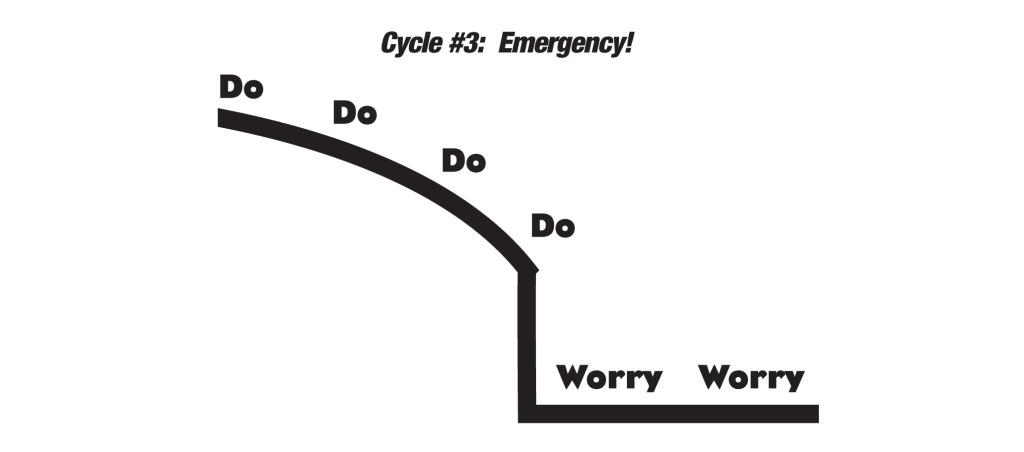 Cycle#3