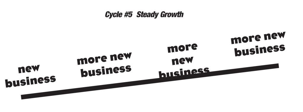 Cycle#5