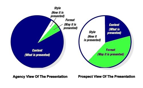 Prospects have a very different view of your presentation than you do.
