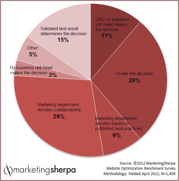 CMOs make decisions